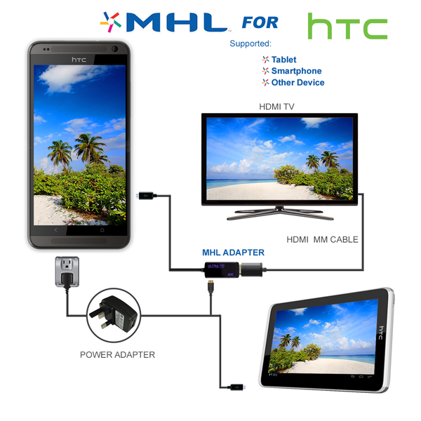 HTC 4K Definition MHL Adaptor Cable MHL Adaptor For Connection to HD TV's