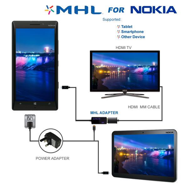 NOKIA 4K Definition MHL Adaptor Cable MHL Adaptor For Connection to HD TV's