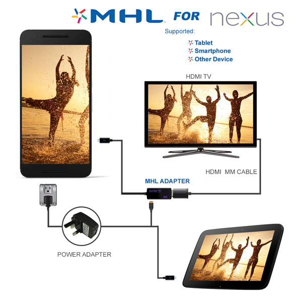 GOOGLE NEXUS 4K Definition MHL Adaptor Cable MHL Adaptor For Connection to HD TV's