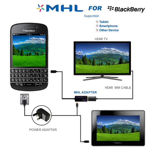 BLACKBERRY 4K MHL Adaptor Cable MHL Adaptor For Connection to HD TV's